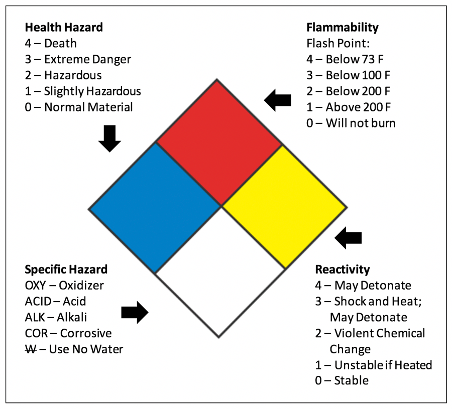 It's just a graphic of Decisive Health Flammability Reactivity Labels